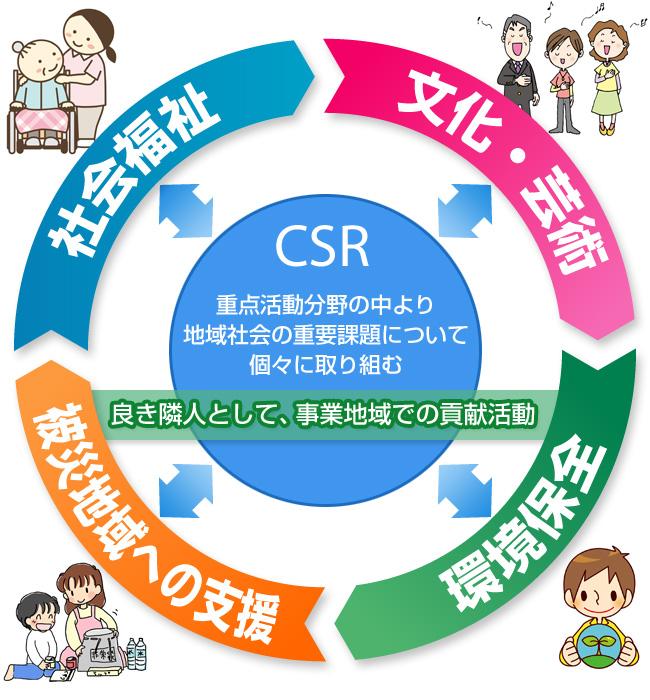 東日路政コンサルタントの社会貢献活動(CSR)
